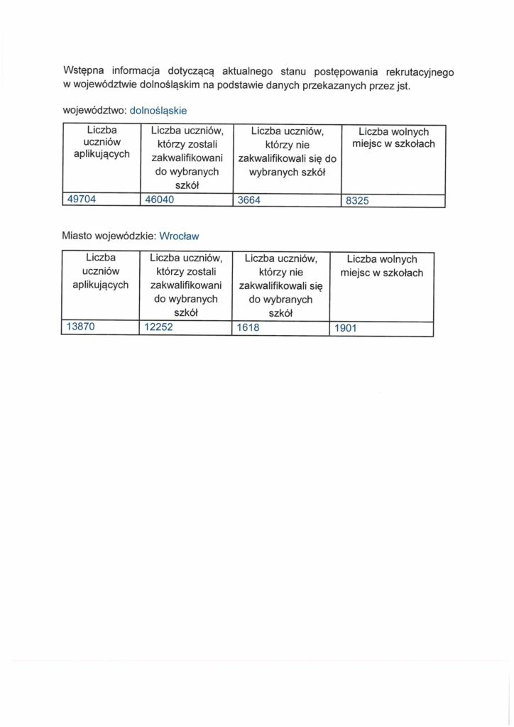 wyniki naboru do szkół ponadpodstawowych i ponadgimnazjalnych